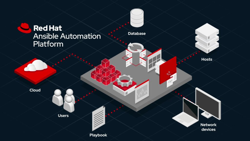 Red Hat Ansible Automation Plataform